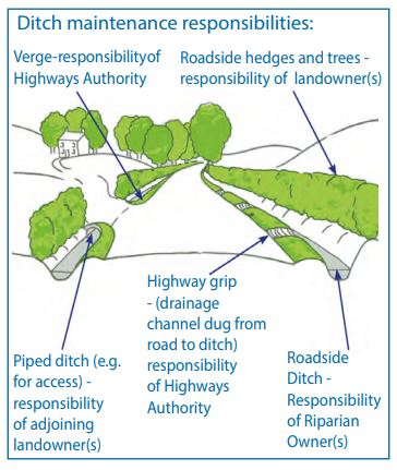 Ditch and drainage maintenance responsibilities