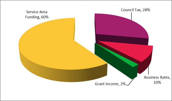 Pie chart showing allocation of gross budget for Herefordshire Council 2019-20