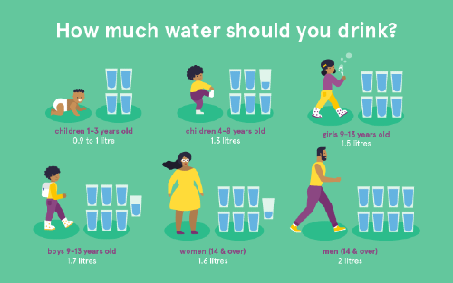 Image showing how much water you should drink