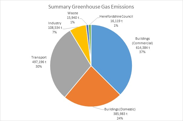 Pie chart showing Herefordshire's greenhouse gas emissions