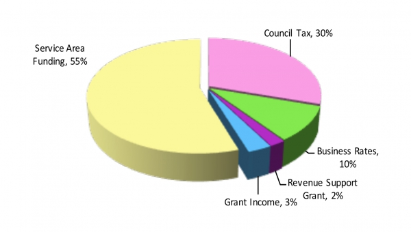 Pie chart showing Herefordshire Council gross budget 2018/19